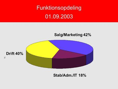 Funktionsopdeling 01.09.2003 Salg/Marketing 42% Drift 40% Stab/Adm./IT 18% 56.