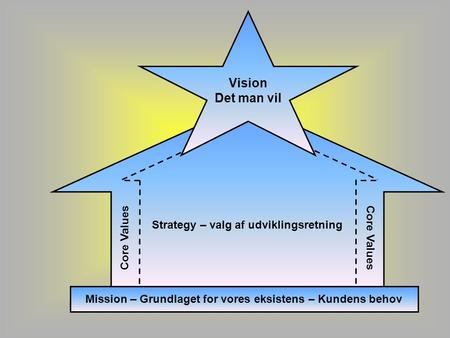 STRATEGY Vision Det man vil Core Values