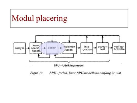 Modul placering. Analysemodellens struktur   Data model data objects relationships ERDs   Functional model data transforms DFDs   Behavioral model.