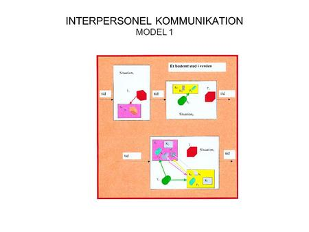 INTERPERSONEL KOMMUNIKATION MODEL 1