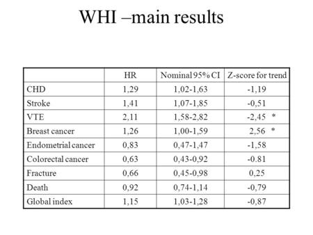 WHI –main results HRNominal 95% CIZ-score for trend CHD1,291,02-1,63-1,19 Stroke1,411,07-1,85-0,51 VTE2,111,58-2,82 -2,45 * Breast cancer1,261,00-1,59.