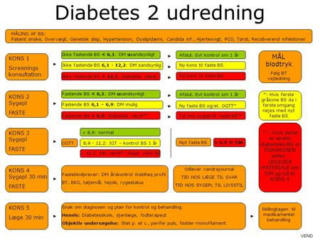 Diabetes 2 udredning MÅL blodtryk KONS 1 Screenings konsultation