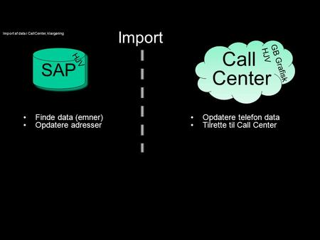 Import af data i CallCenter, klargøring Import SAP Call Center Finde data (emner) Opdatere adresser Opdatere telefon data Tilrette til Call Center HJV.