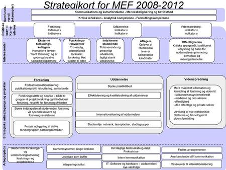 Strategikort for MEF Samfunds- værdi (eksempler)