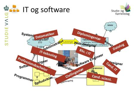 IT og software Systemkonstruktør Software Designer Systemadministrator Web-designer Web-master Software Engineer Systemkonsulent Spiludvikler IT-Koordinator.