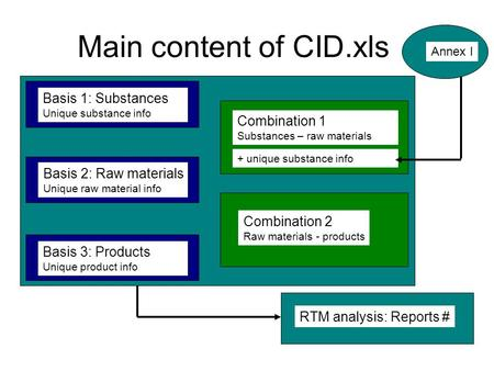 RTM analysis: Reports # Main content of CID.xls Basis 1: Substances Unique substance info Basis 2: Raw materials Unique raw material info Basis 3: Products.