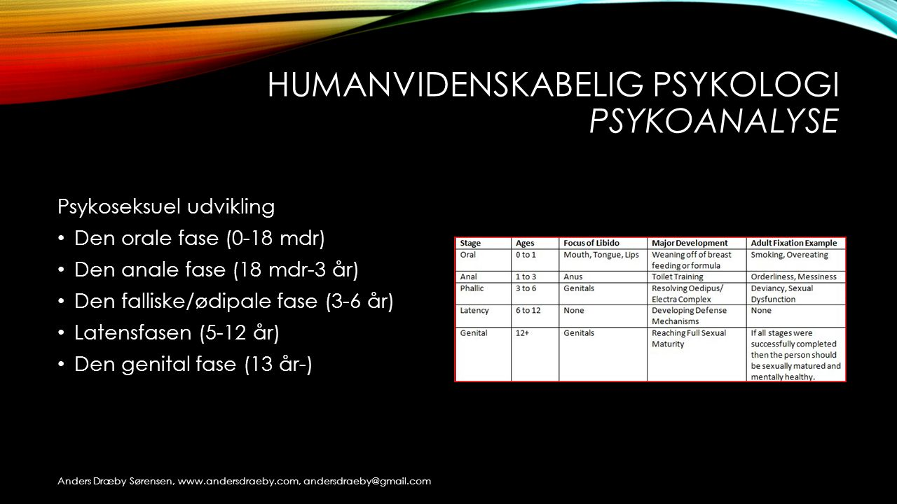 Humanvidenskabelig psykologi psykoanalyse