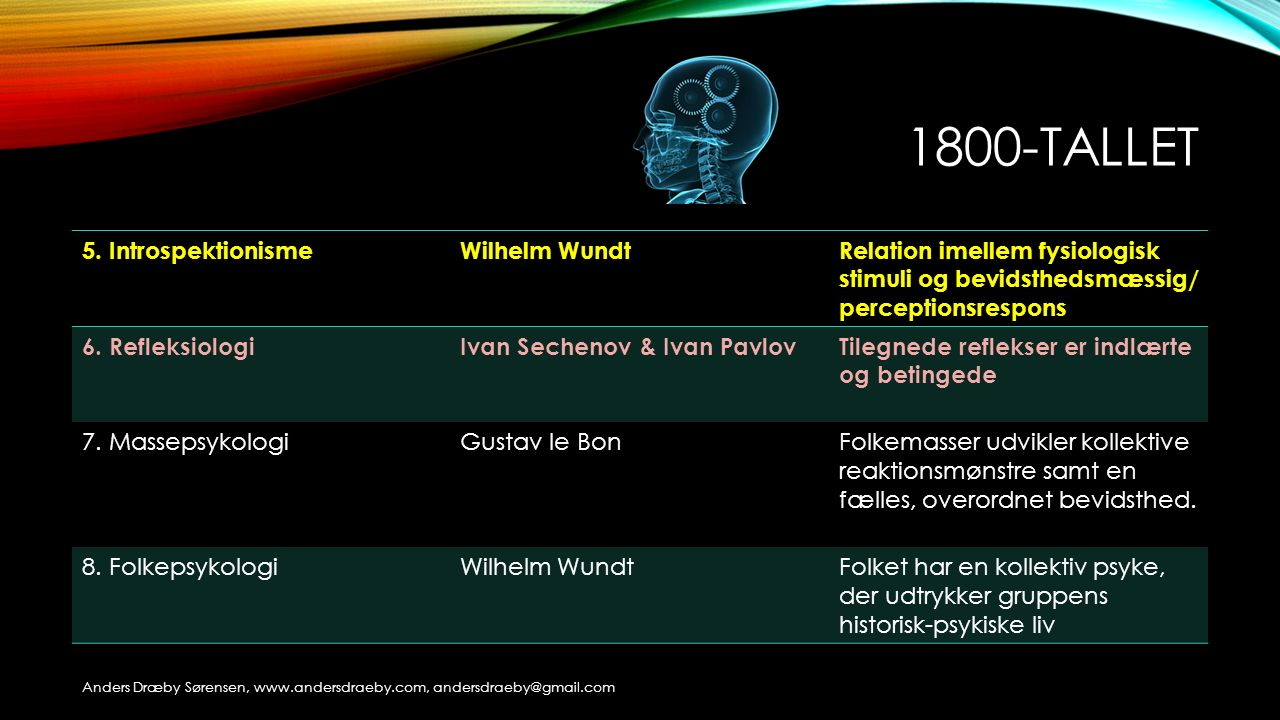 1800-tallet 5. Introspektionisme Wilhelm Wundt