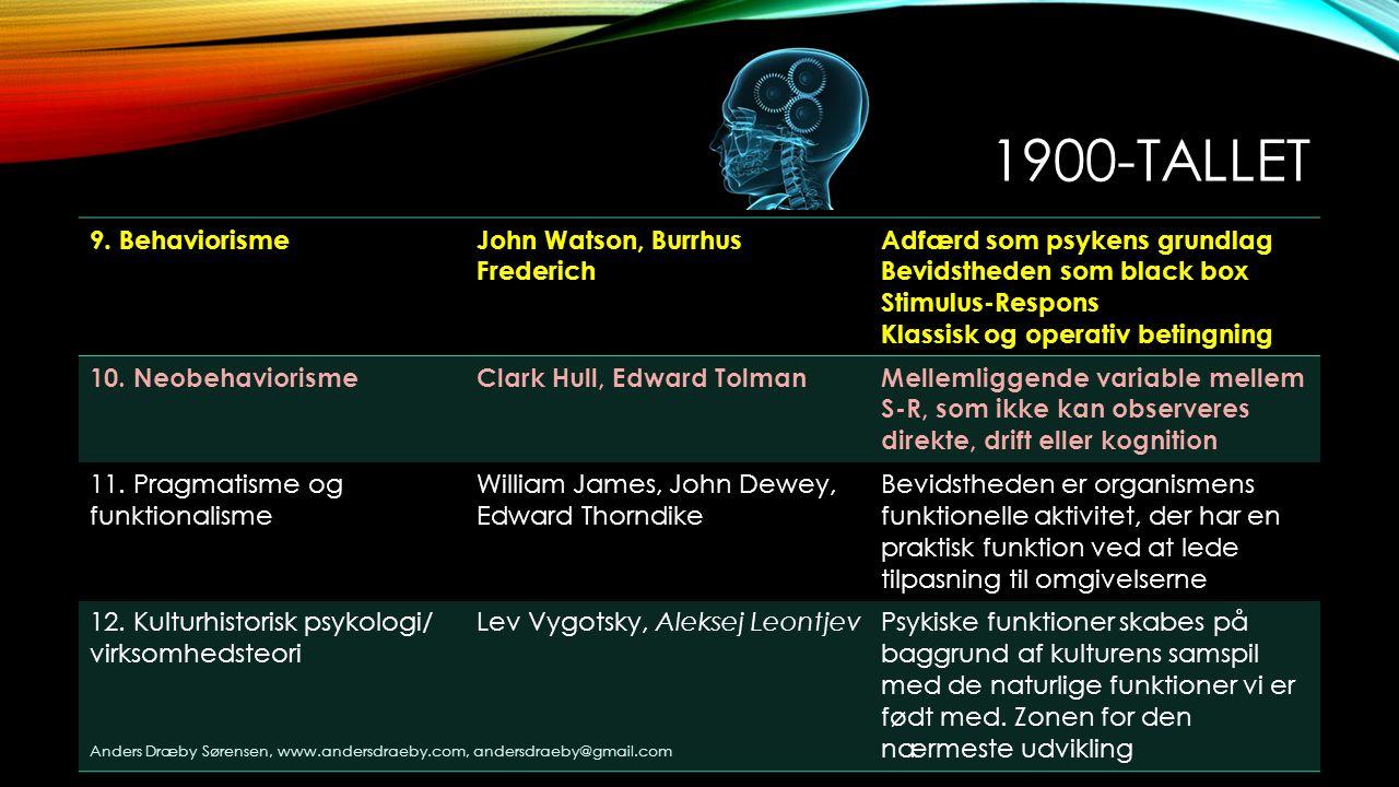 1900-tallet 9. Behaviorisme John Watson, Burrhus Frederich