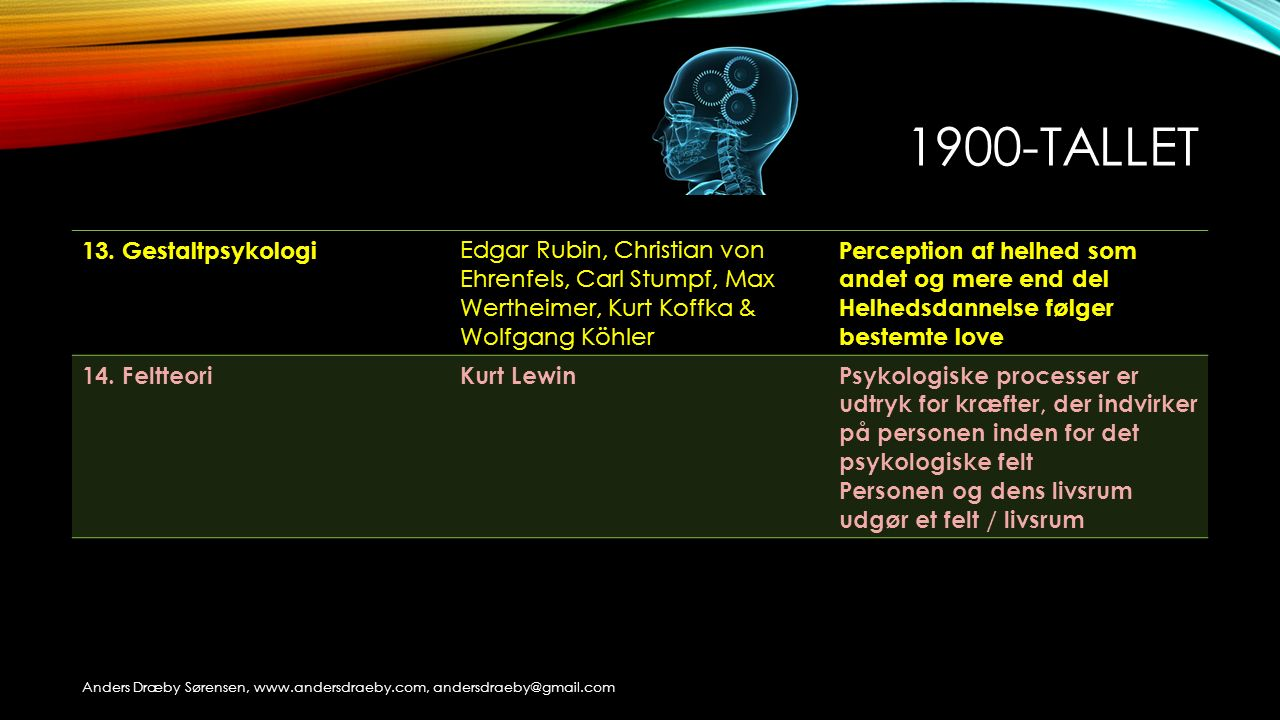 1900-tallet 13. Gestaltpsykologi