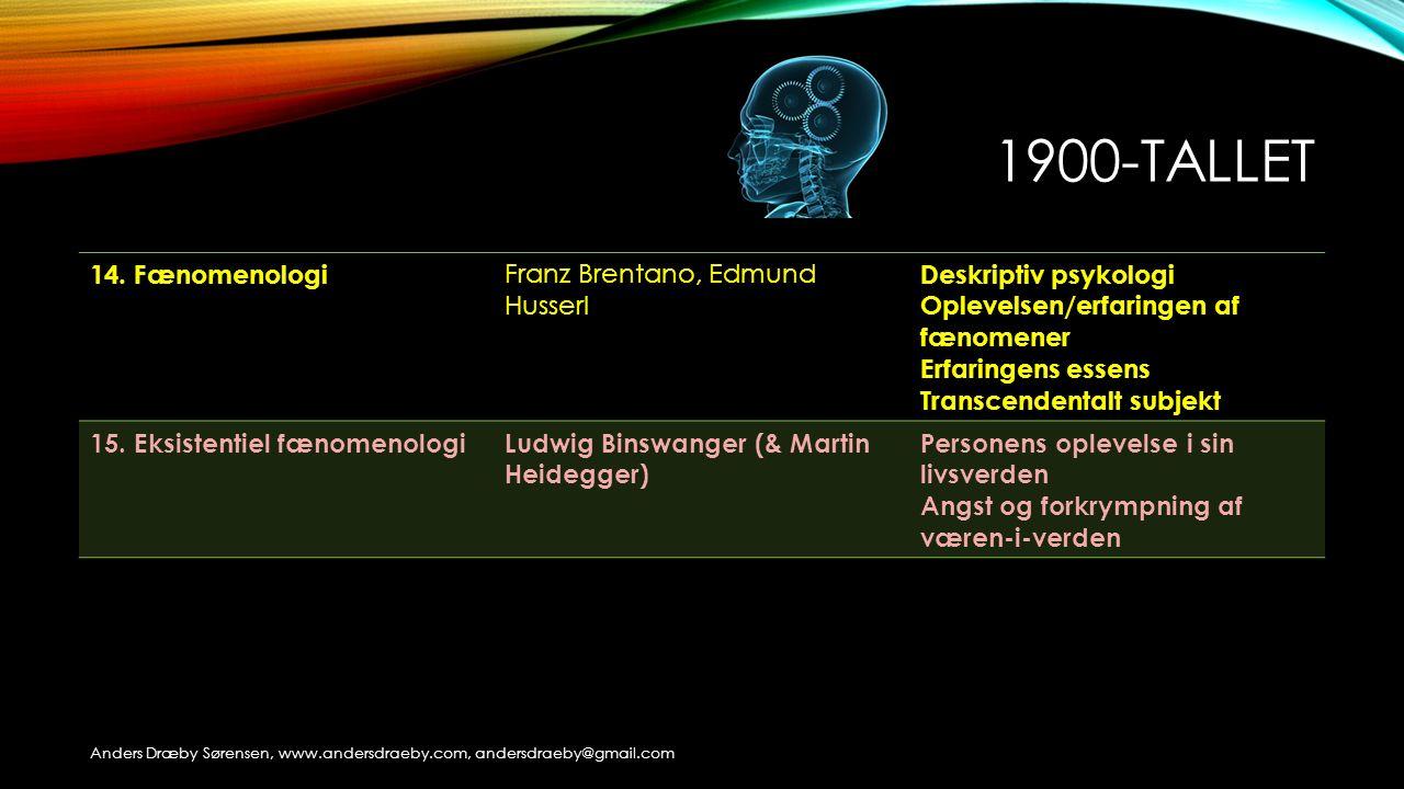 1900-tallet 14. Fænomenologi Franz Brentano, Edmund Husserl