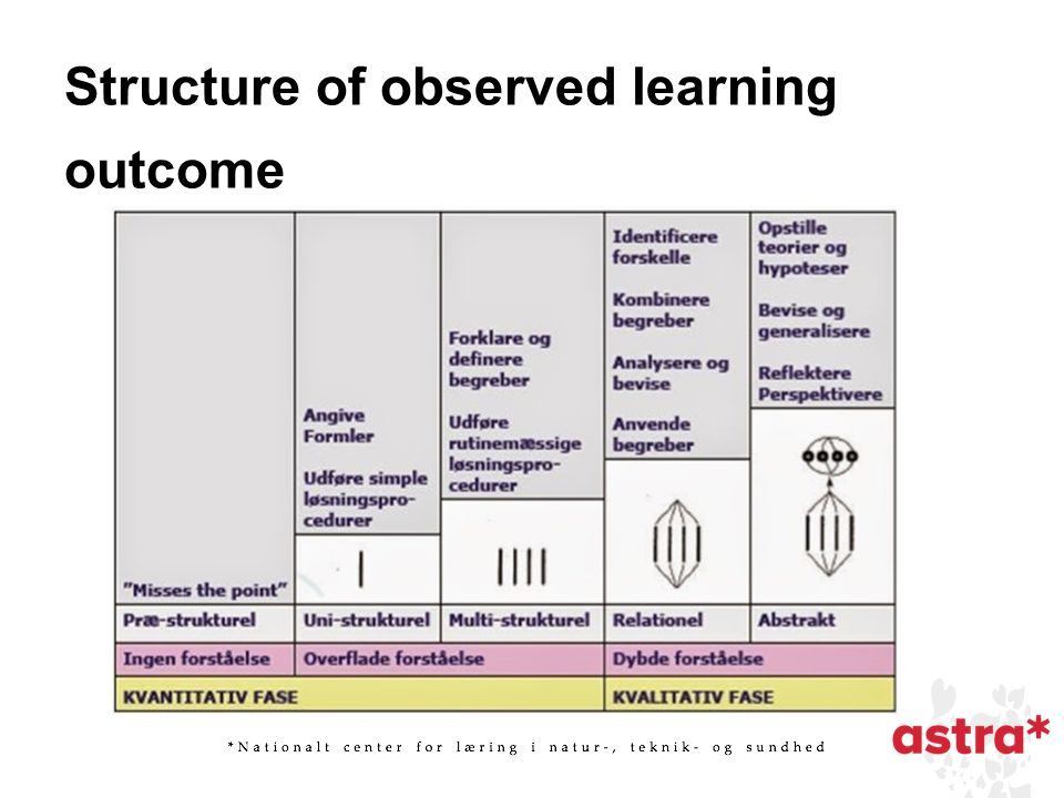 Structure of observed learning outcome