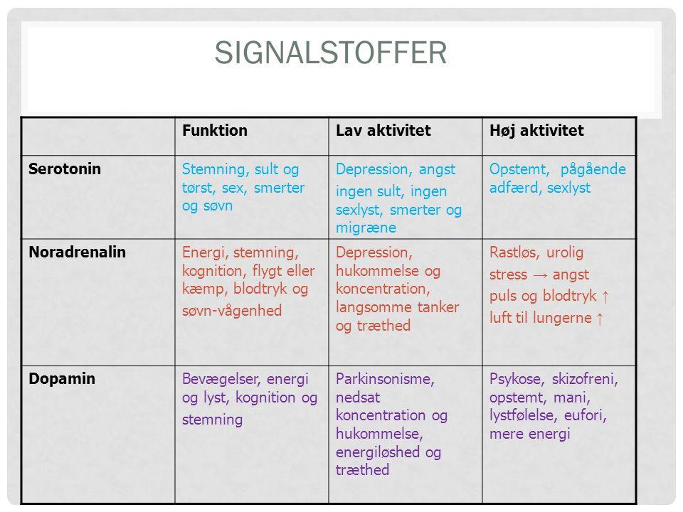 Signalstoffer Funktion Lav aktivitet Høj aktivitet Serotonin