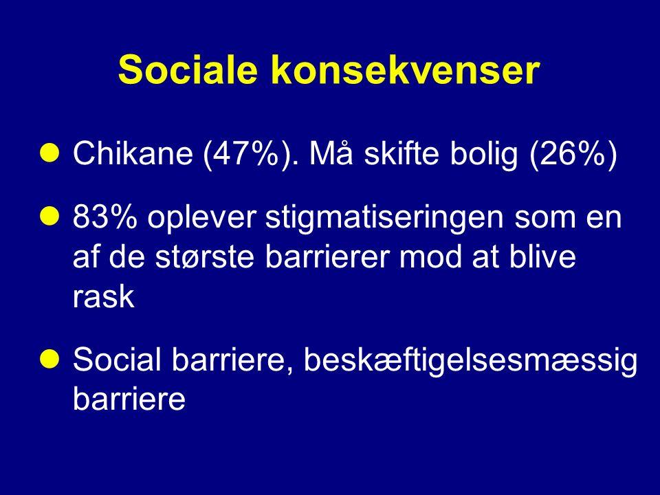 Sociale konsekvenser Chikane (47%). Må skifte bolig (26%)
