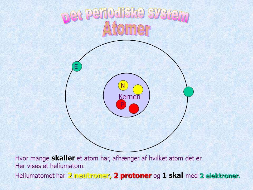 Det periodiske system Atomer Kernen E N P