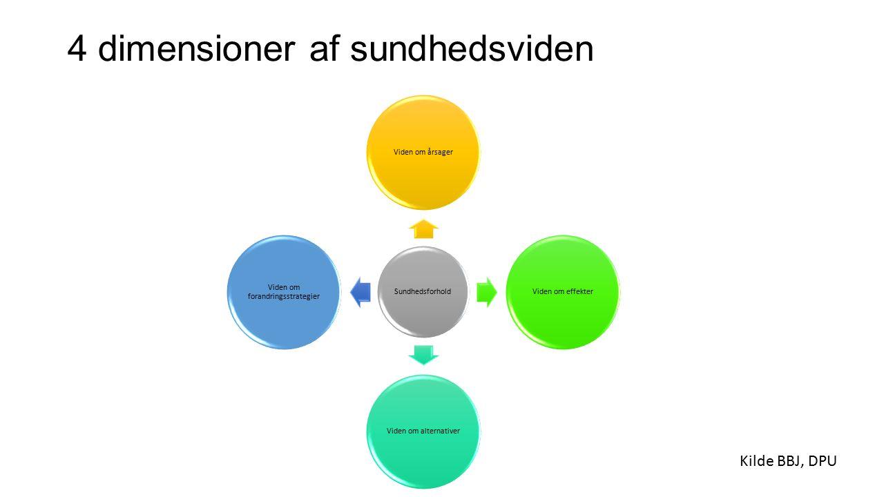 4 dimensioner af sundhedsviden