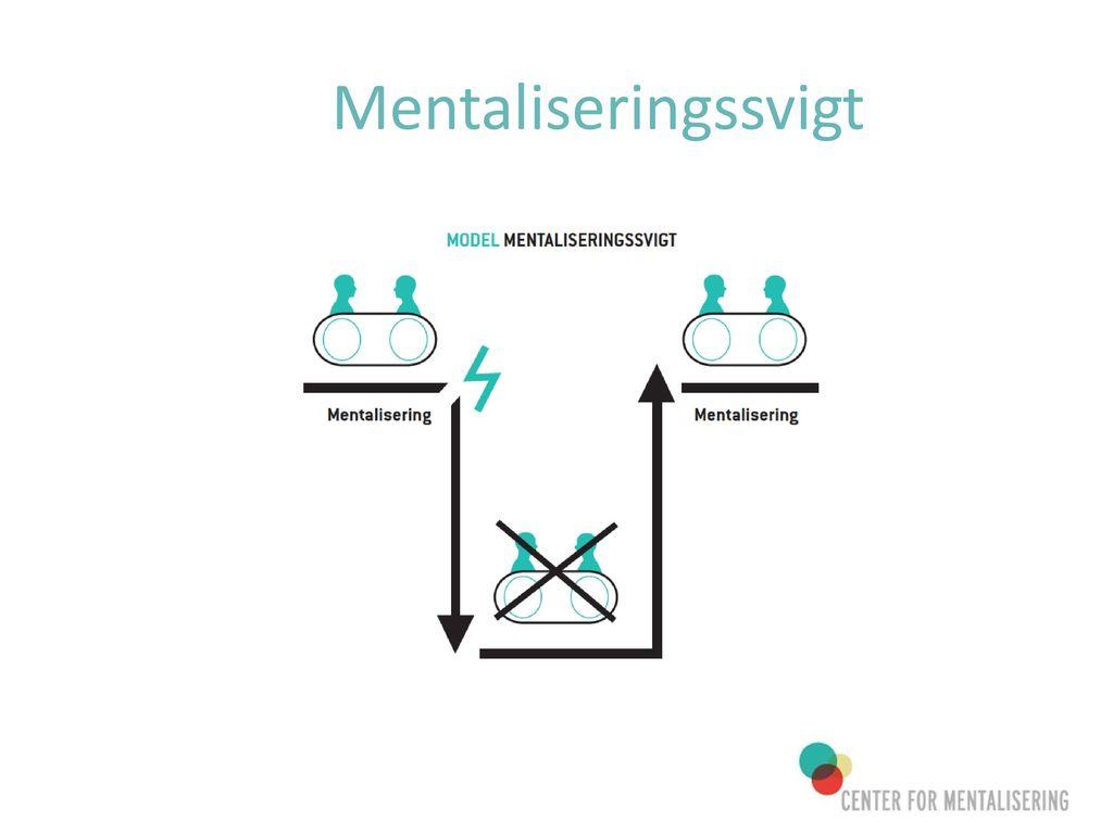 Mentaliseringssvigt Den der kan se der ikke er mentalisering på spil skal være den der mentalsiere.