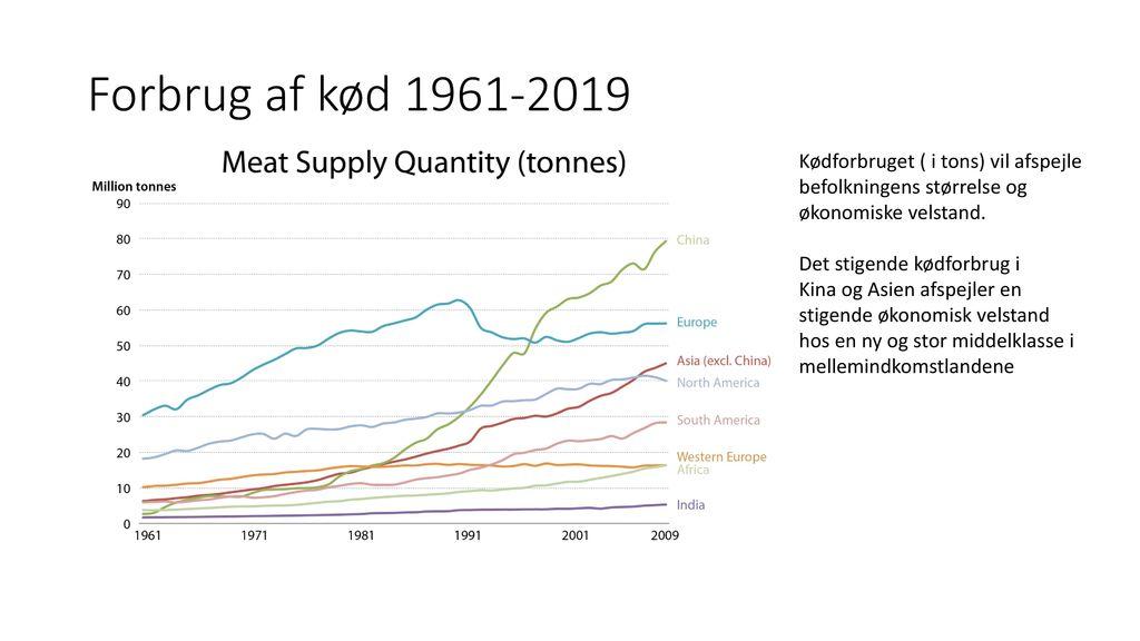 Forbrug af kød 1961-2019 Kødforbruget ( i tons) vil afspejle befolkningens størrelse og økonomiske velstand.
