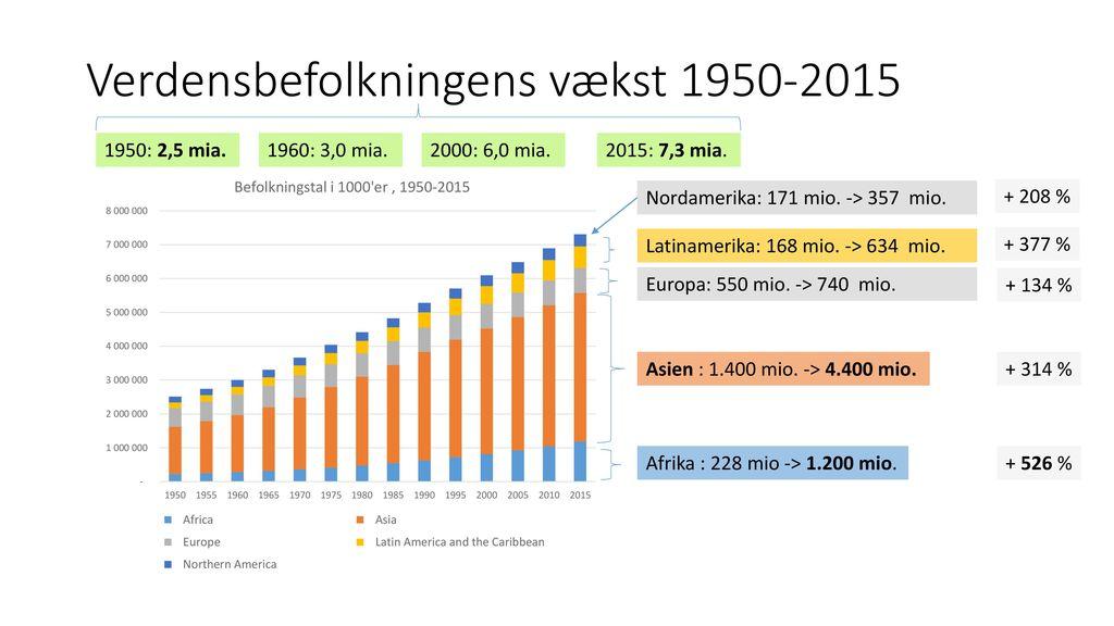 Verdensbefolkningens vækst 1950-2015