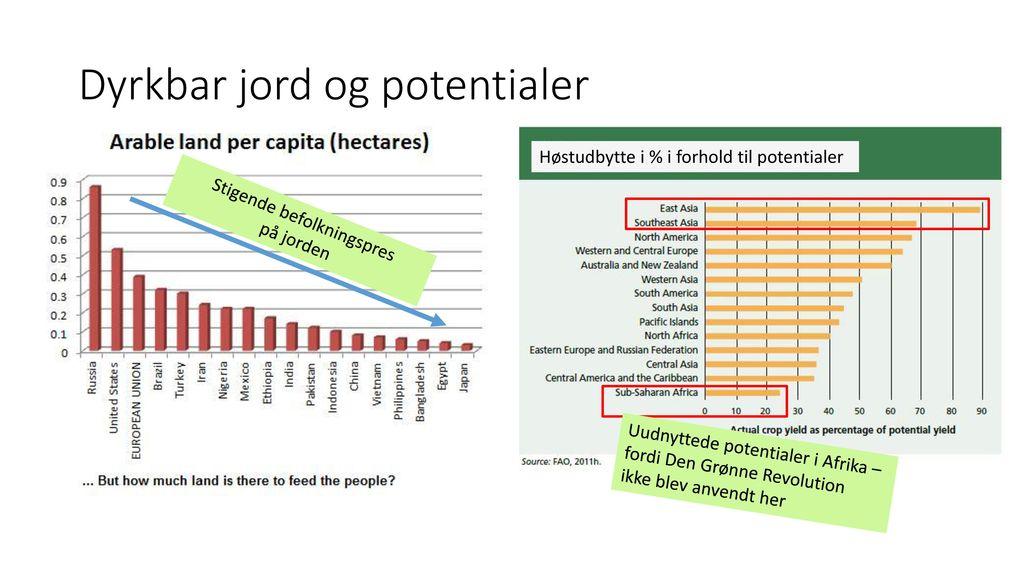 Dyrkbar jord og potentialer