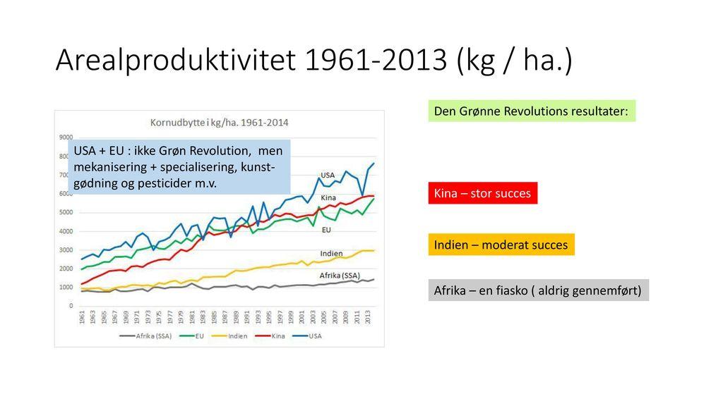 Den Grønne Revolution 1950-60'erne : Befolkningseksplosionen i Ulandene -> øget fattigdom og fødevaremangel.