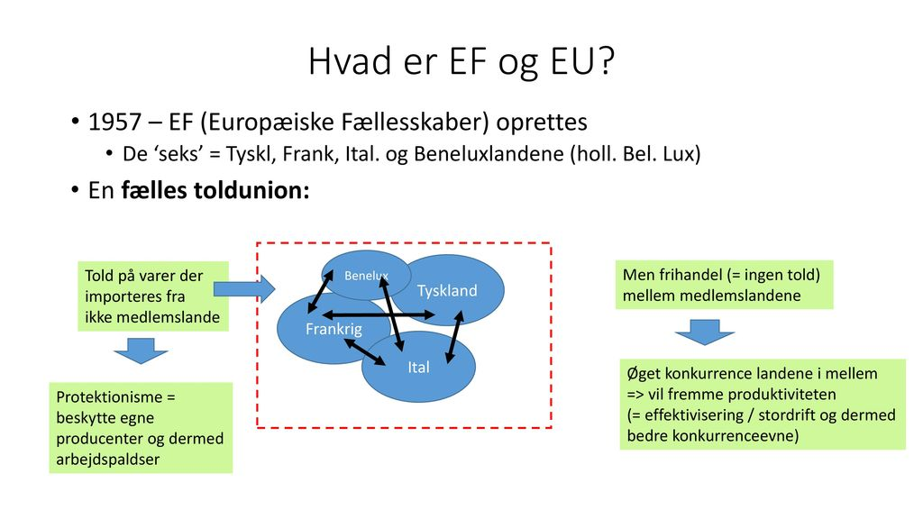 Landbrugspolitik & globalisering