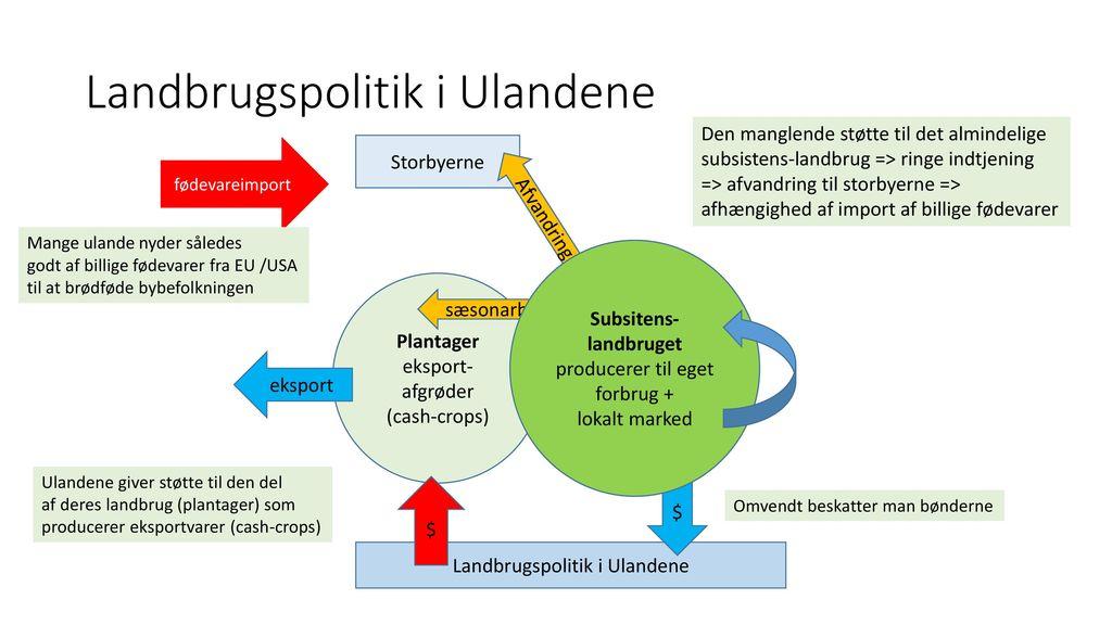 En anden tolkning …. EU landbrugssektor
