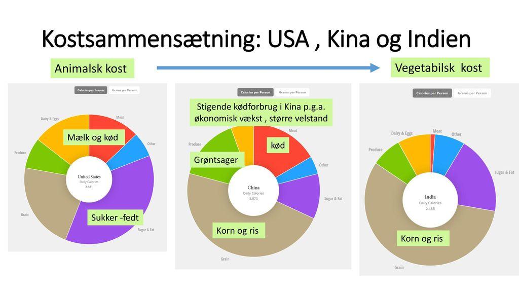 Kostsammensætning: USA , Kina og Indien