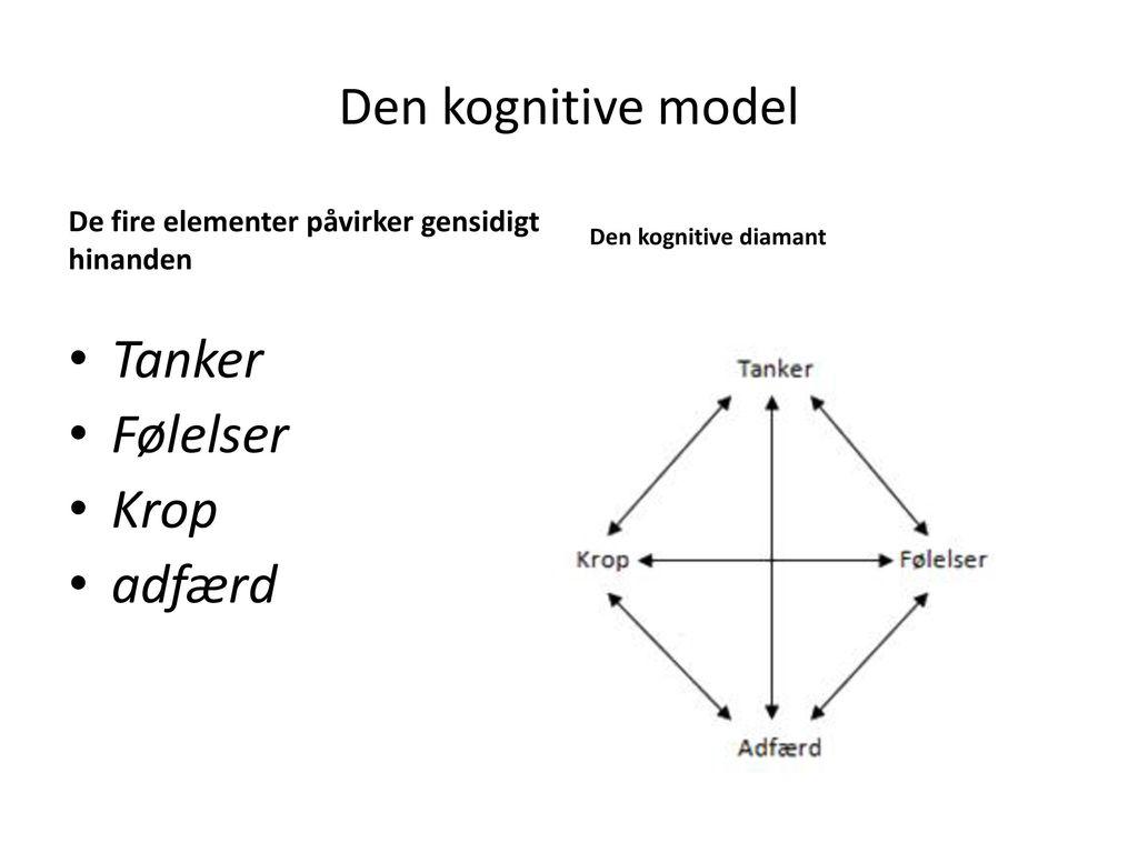 Tanker Følelser Krop adfærd Den kognitive model