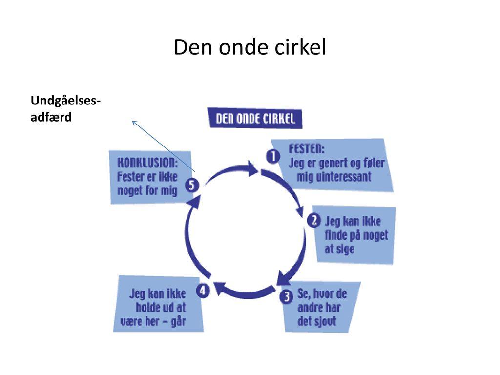 Den onde cirkel Undgåelses-adfærd