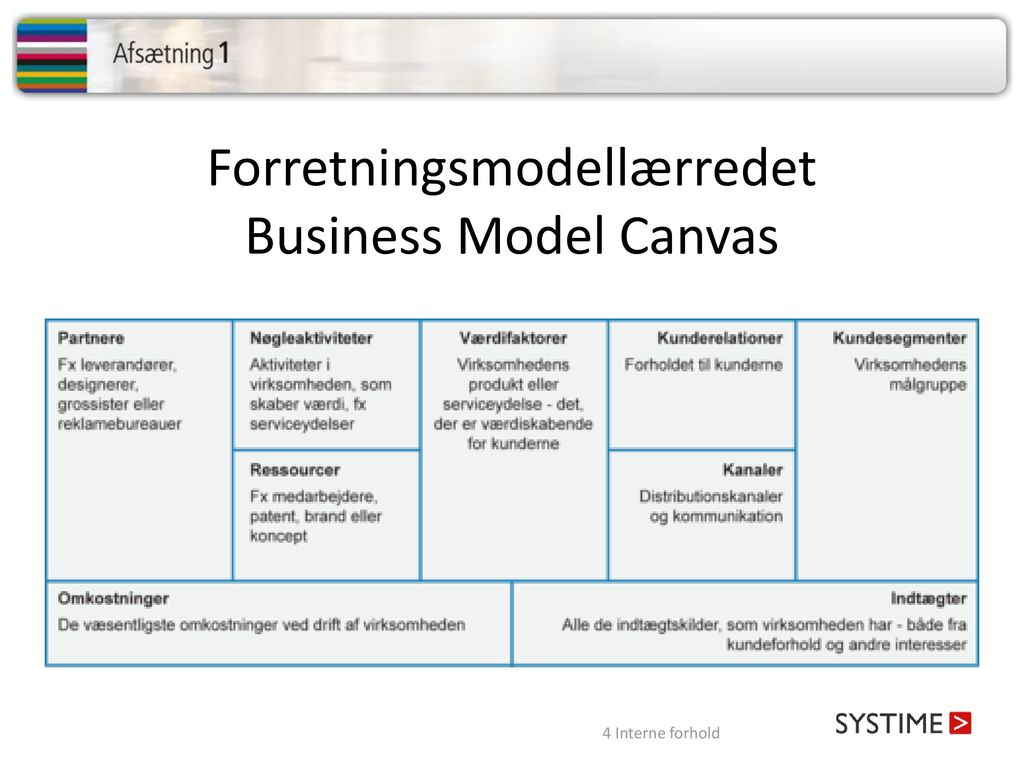Forretningsmodellærredet Business Model Canvas