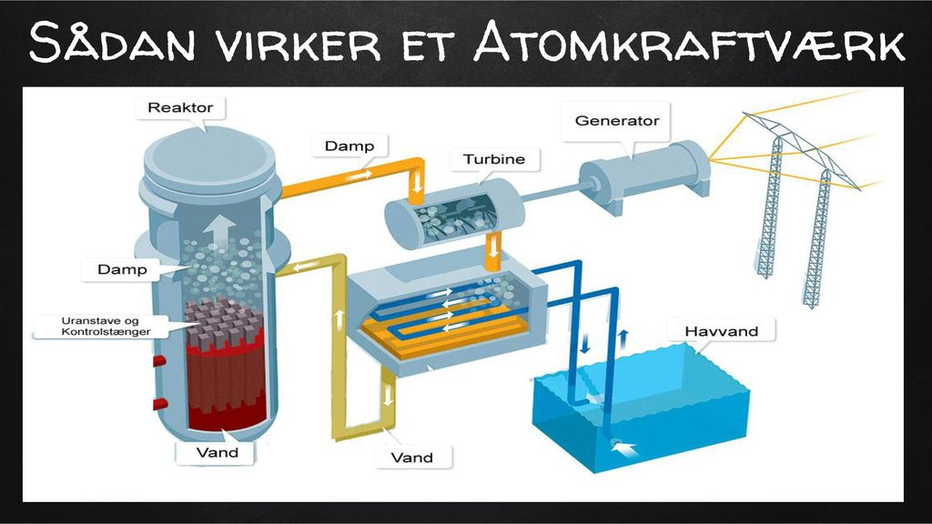Sådan virker et Atomkraftværk