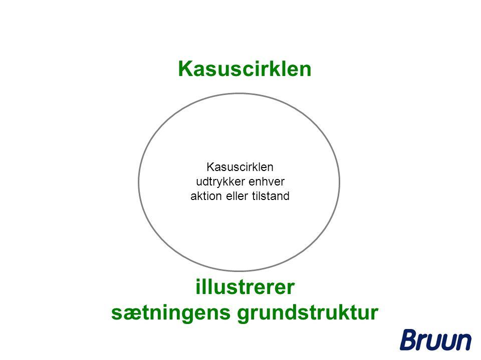 Kasuscirklen illustrerer sætningens grundstruktur