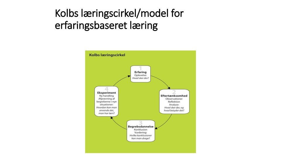Kolbs læringscirkel/model for erfaringsbaseret læring