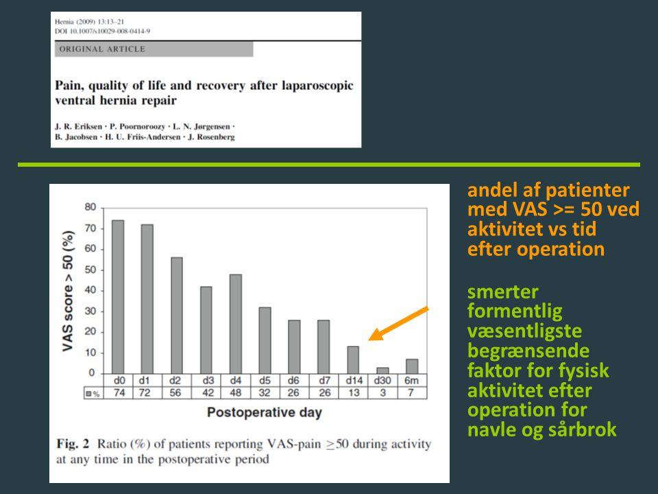 andel af patienter med VAS >= 50 ved. aktivitet vs tid. efter operation.