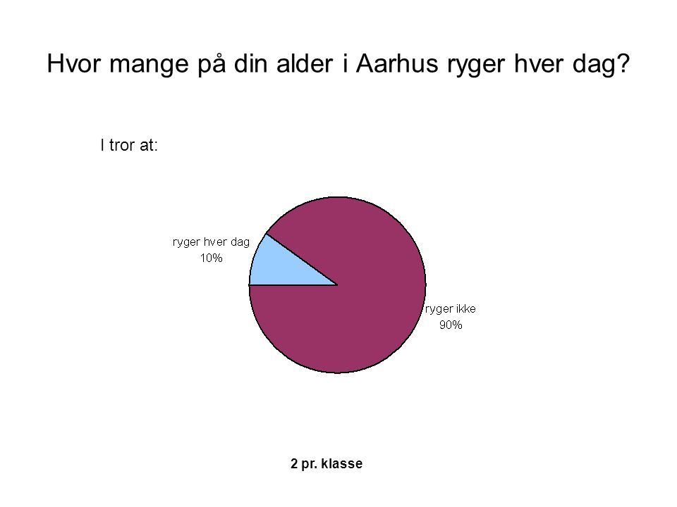 Hvor mange på din alder i Aarhus ryger hver dag