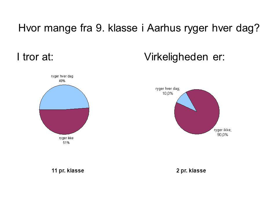 Hvor mange fra 9. klasse i Aarhus ryger hver dag