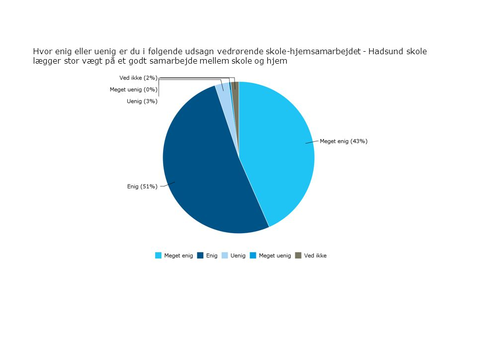 Hvor enig eller uenig er du i følgende udsagn vedrørende skole-hjemsamarbejdet - Hadsund skole lægger stor vægt på et godt samarbejde mellem skole og hjem