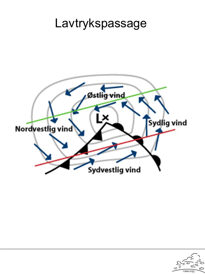 Lavtrykspassage Meteorology