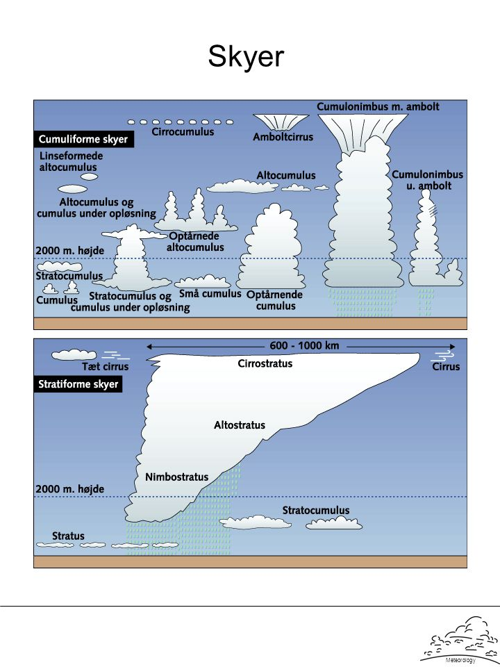 Skyer Meteorology