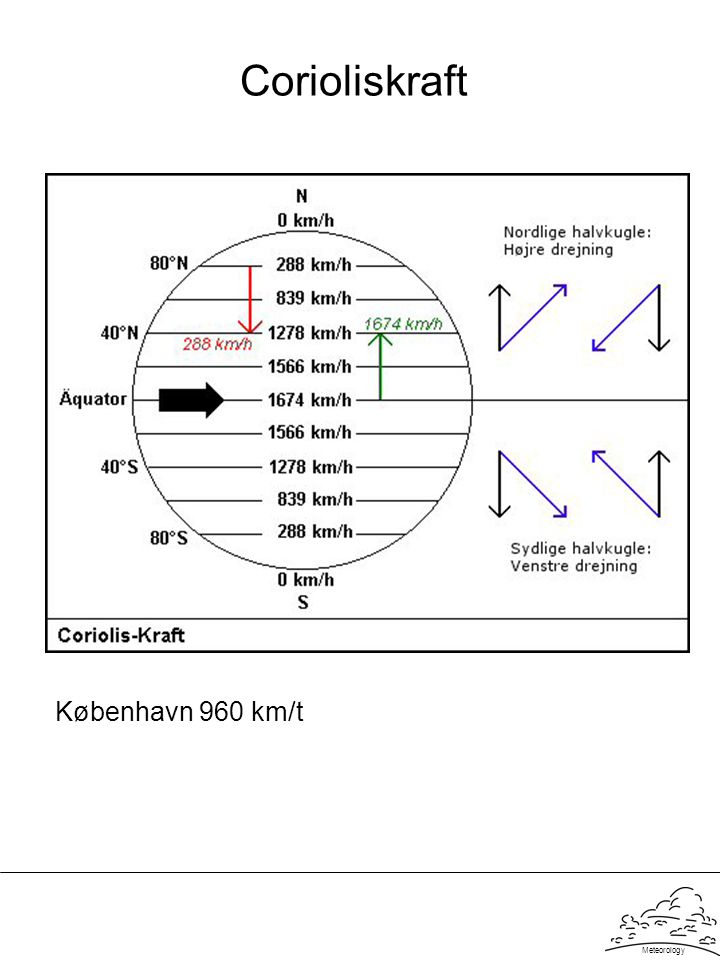 Corioliskraft København 960 km/t Meteorology