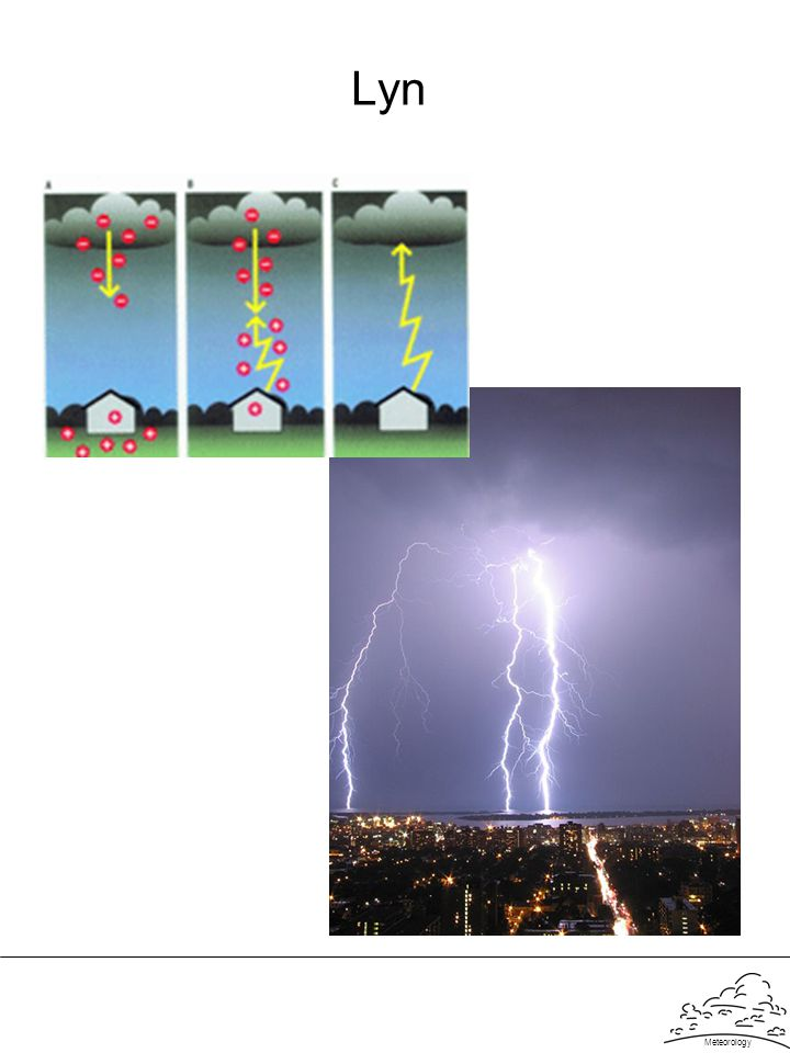 Lyn Meteorology