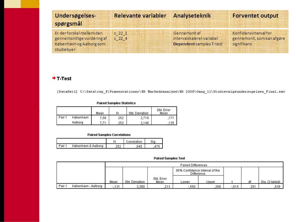 Undersøgelses-spørgsmål Relevante variabler Analyseteknik