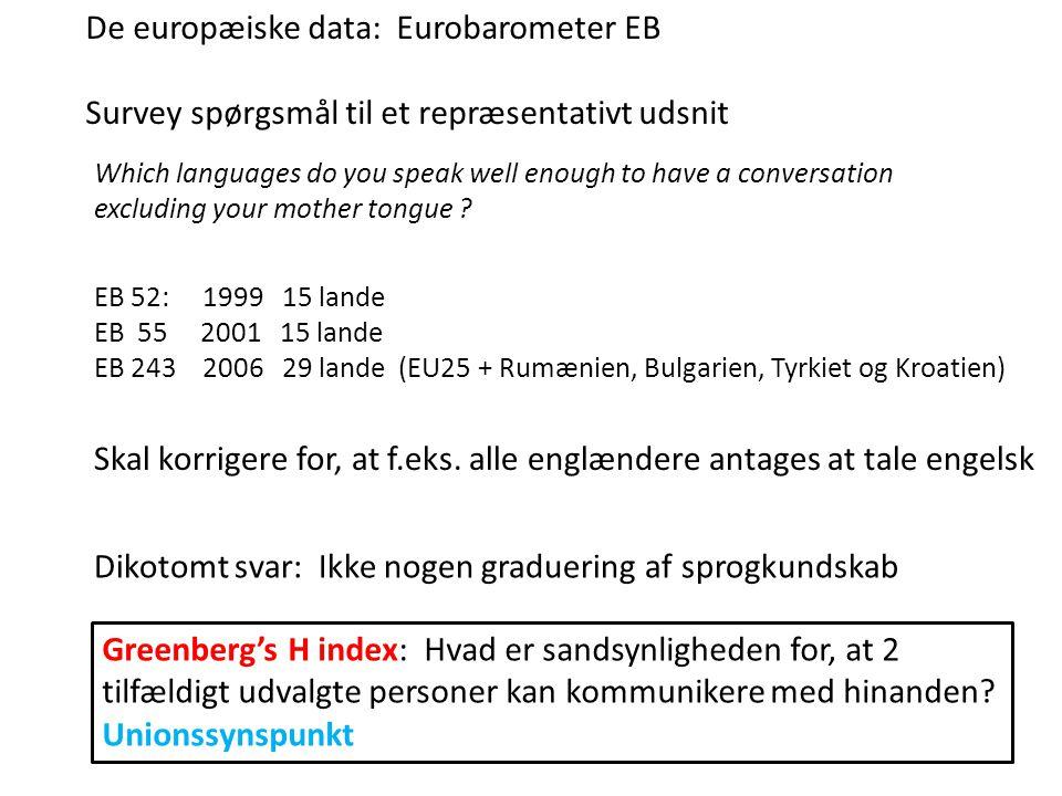 De europæiske data: Eurobarometer EB