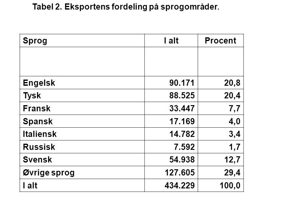Tabel 2. Eksportens fordeling på sprogområder.
