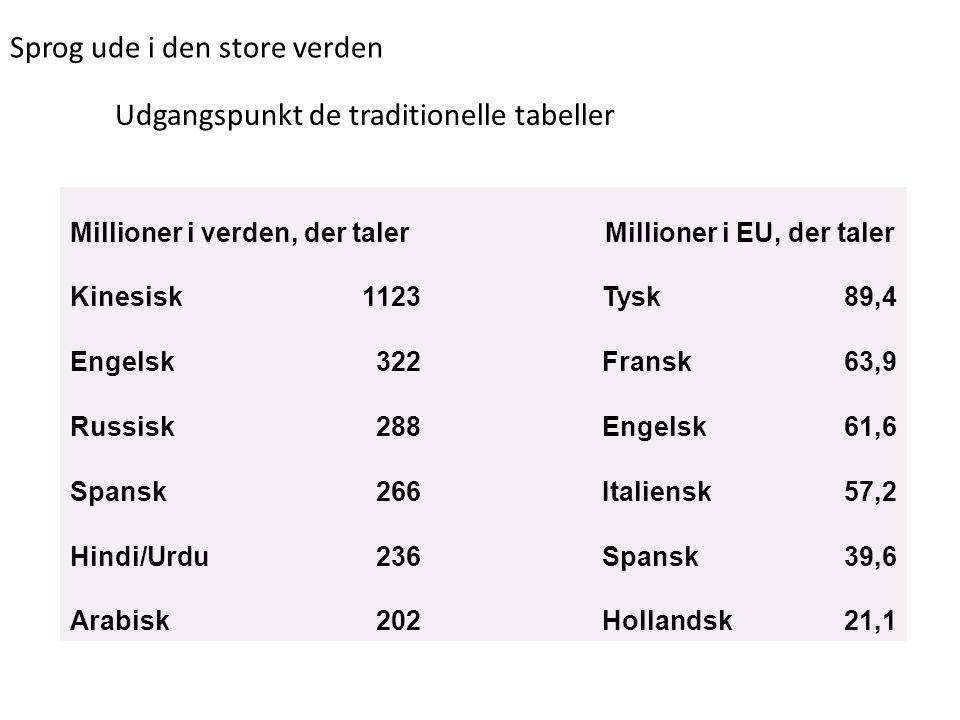 Millioner i EU, der taler