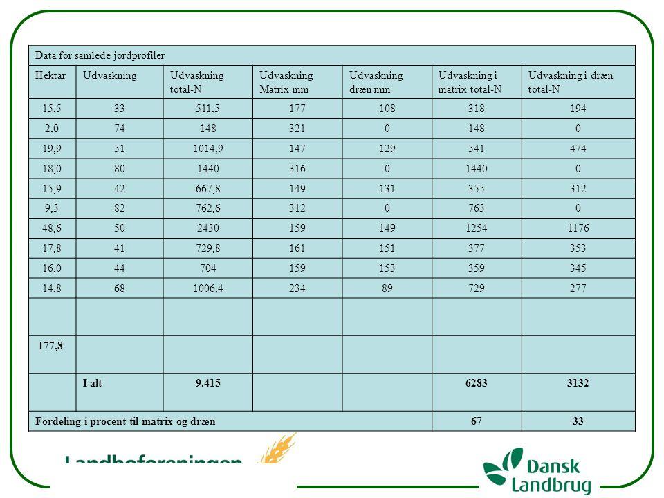 Data for samlede jordprofiler
