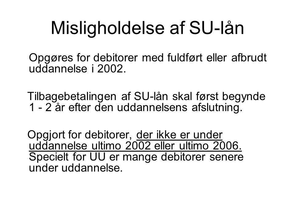 Misligholdelse af SU-lån