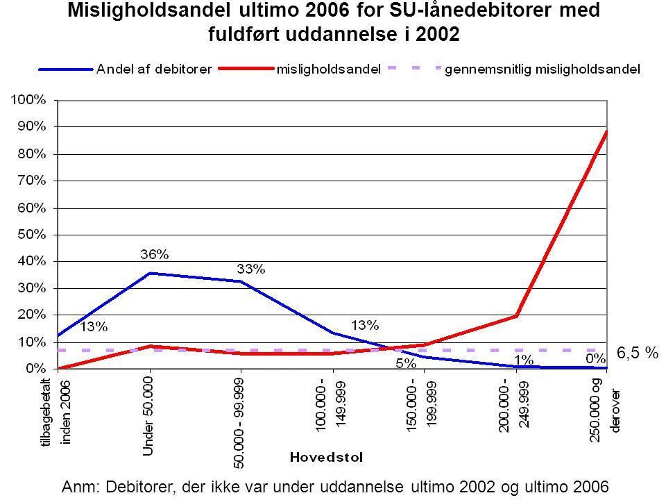 Misligholdsandel ultimo 2006 for SU-lånedebitorer med fuldført uddannelse i 2002