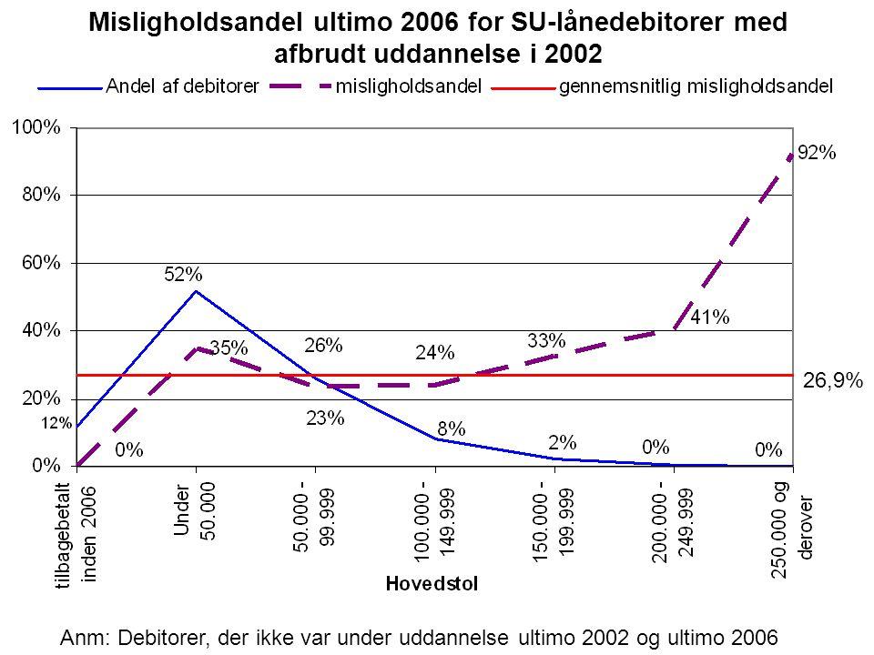 Misligholdsandel ultimo 2006 for SU-lånedebitorer med afbrudt uddannelse i 2002